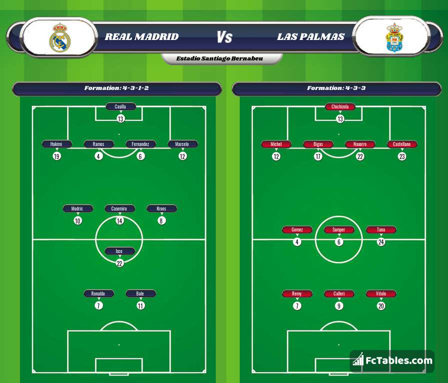 Preview image Real Madrid - Las Palmas