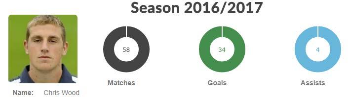 Chris Wood statistics from season 2016/2017