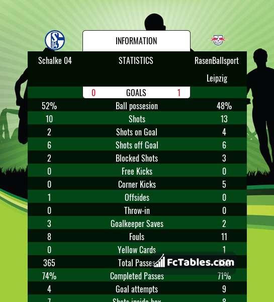 Anteprima della foto Schalke 04 - RasenBallsport Leipzig