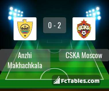 Preview image Anzhi Makhachkala - CSKA Moscow