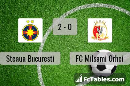Preview image FCSB - FC Milsami Orhei
