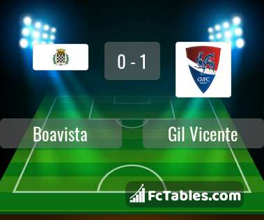Anteprima della foto Boavista - Gil Vicente