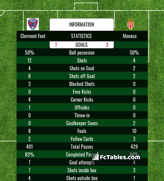 Preview image Clermont Foot - Monaco
