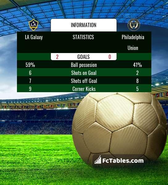 Preview image LA Galaxy - Philadelphia Union