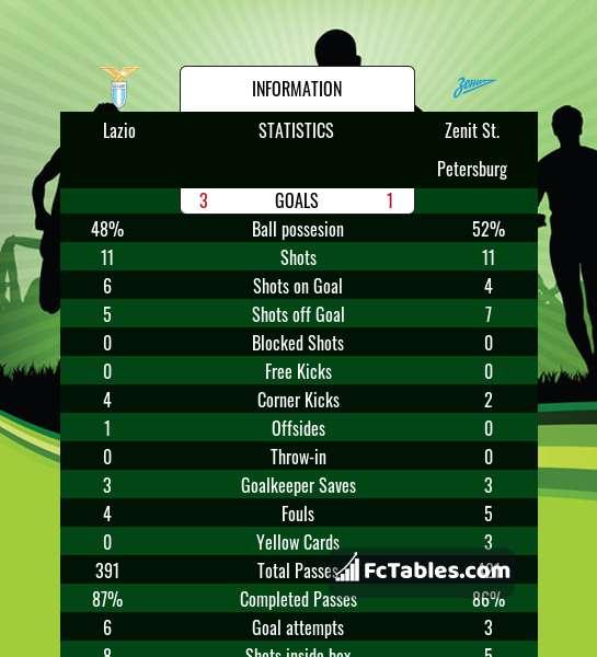 Preview image Lazio - Zenit St. Petersburg