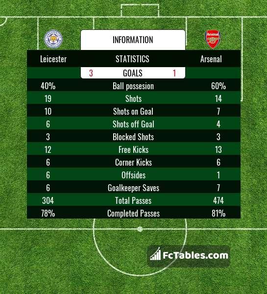 Podgląd zdjęcia Leicester City - Arsenal