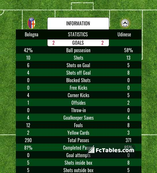 Preview image Bologna - Udinese