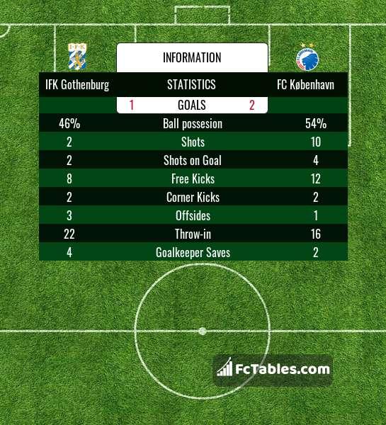 Preview image IFK Gothenburg - FC København