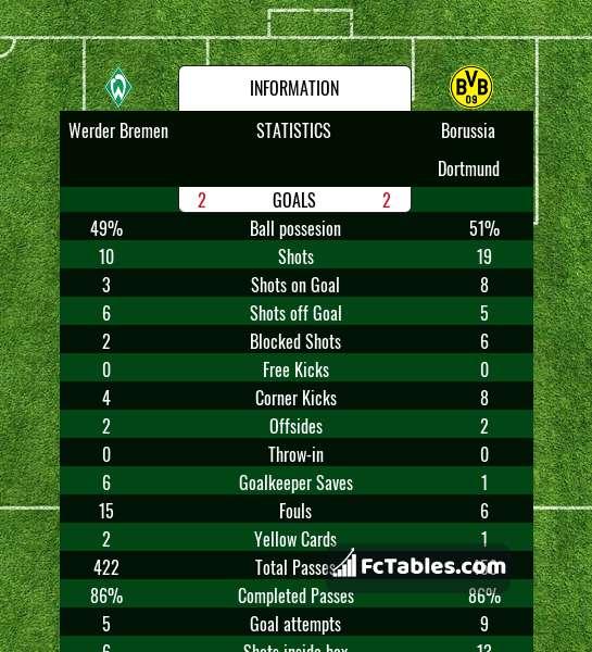Anteprima della foto Werder Bremen - Borussia Dortmund