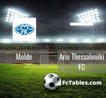 Anteprima della foto Molde - Aris Thessaloniki FC
