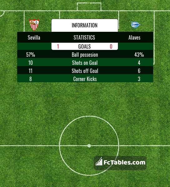 Preview image Sevilla - Alaves
