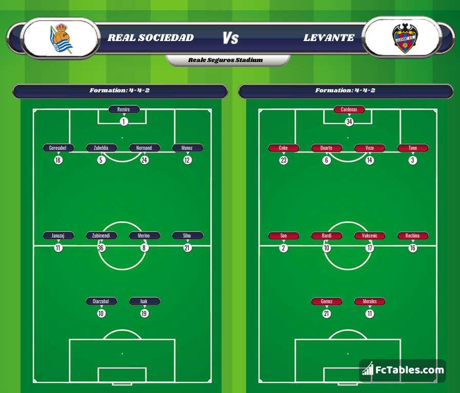 Preview image Real Sociedad - Levante