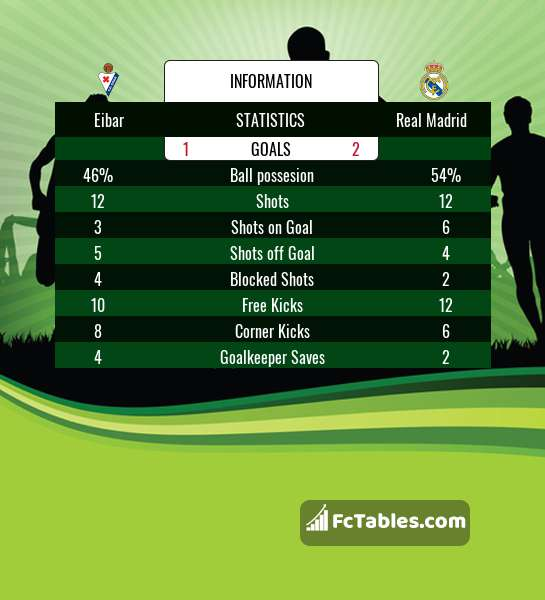 Preview image Eibar - Real Madrid