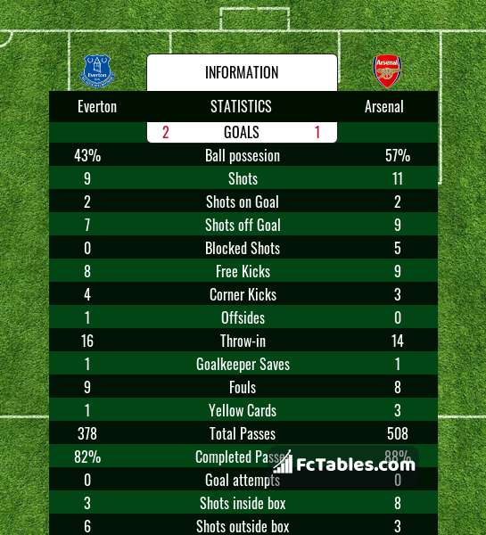 Podgląd zdjęcia Everton - Arsenal