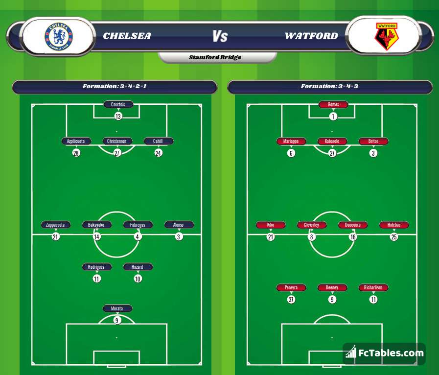 Podgląd zdjęcia Chelsea - Watford