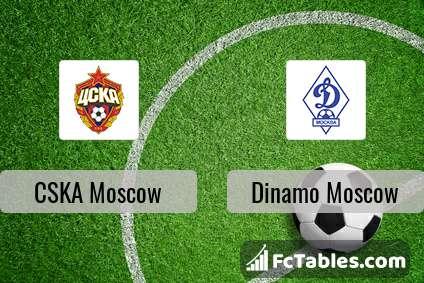 Preview image CSKA Moscow - Dinamo Moscow