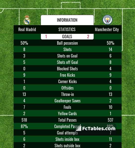 Podgląd zdjęcia Real Madryt - Manchester City