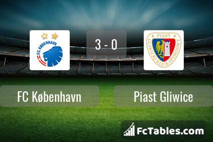 Preview image FC København - Piast Gliwice