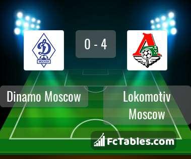 Anteprima della foto Dinamo Moscow - Lokomotiv Moscow