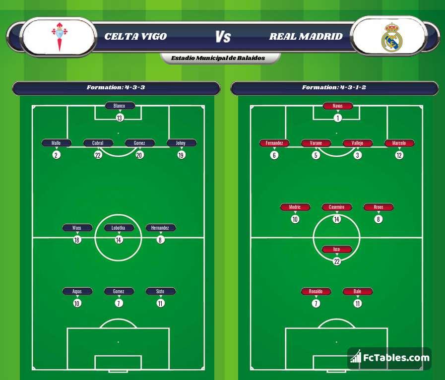 Preview image Celta Vigo - Real Madrid
