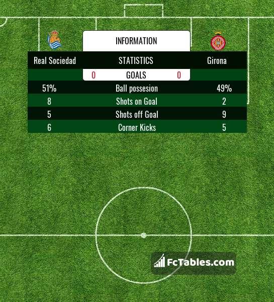 Preview image Real Sociedad - Girona