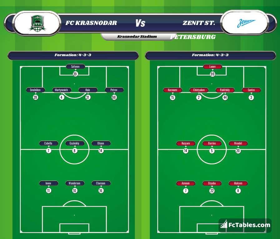Preview image FC Krasnodar - Zenit St. Petersburg