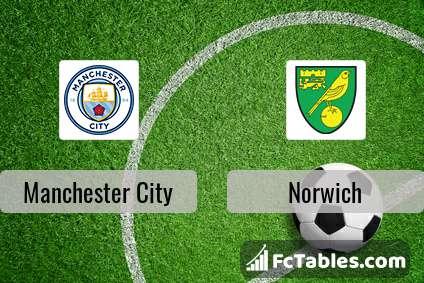 Anteprima della foto Manchester City - Norwich City