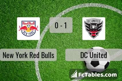 Podgląd zdjęcia New York Red Bulls - DC United