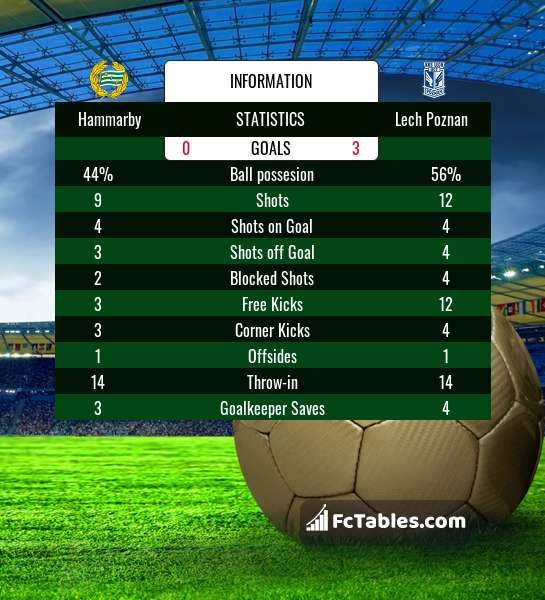 Preview image Hammarby - Lech Poznan