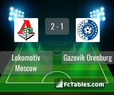 Preview image Lokomotiv Moscow - Gazovik Orenburg