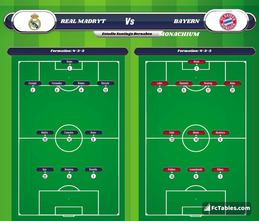 Preview image Real Madrid - Bayern Munich