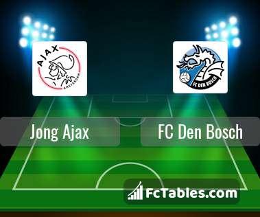 Jong Ajax FC Den Bosch H2H