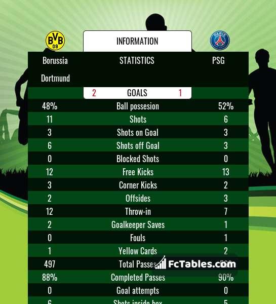 Preview image Borussia Dortmund - PSG