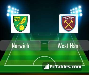 Podgląd zdjęcia Norwich City - West Ham United