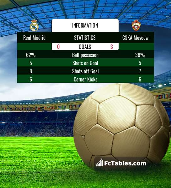 Real Madrid Vs Cska Moscow H2h 12 Dec 2018 Head To Head Stats Prediction