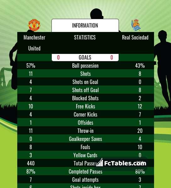 Podgląd zdjęcia Manchester United - Real Sociedad
