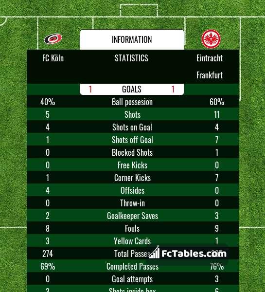 Preview image FC Köln - Eintracht Frankfurt