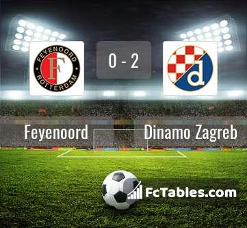 Feyenoord Vs Dinamo Zagreb H2h 3 Dec 2020 Head To Head Stats Prediction