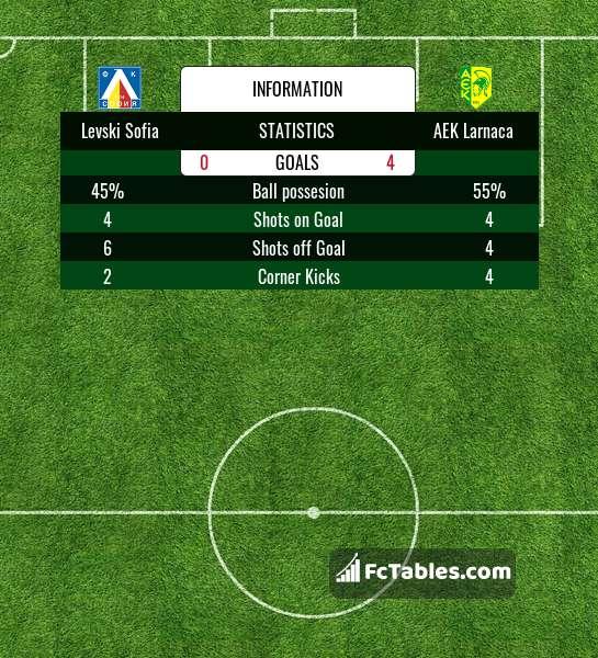 Preview image Levski Sofia - AEK Larnaca