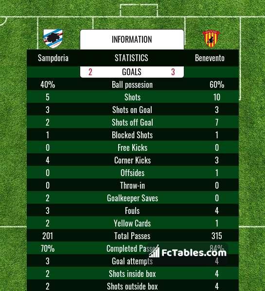 Preview image Sampdoria - Benevento
