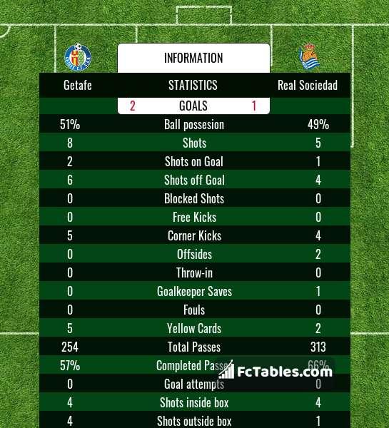 Podgląd zdjęcia Getafe - Real Sociedad