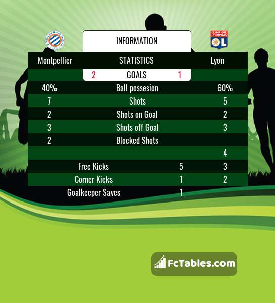 Preview image Montpellier - Lyon