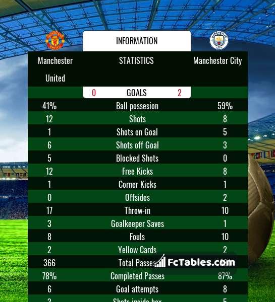 Anteprima della foto Manchester United - Manchester City