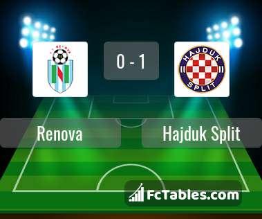Preview image Renova - Hajduk Split