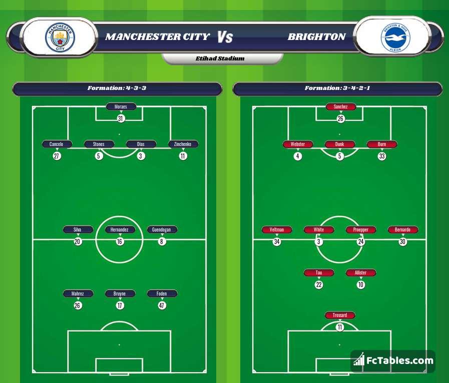 Anteprima della foto Manchester City - Brighton & Hove Albion
