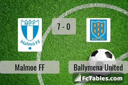 Preview image Malmoe FF - Ballymena United