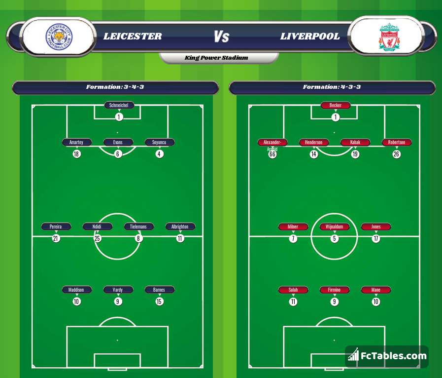 Preview image Leicester - Liverpool