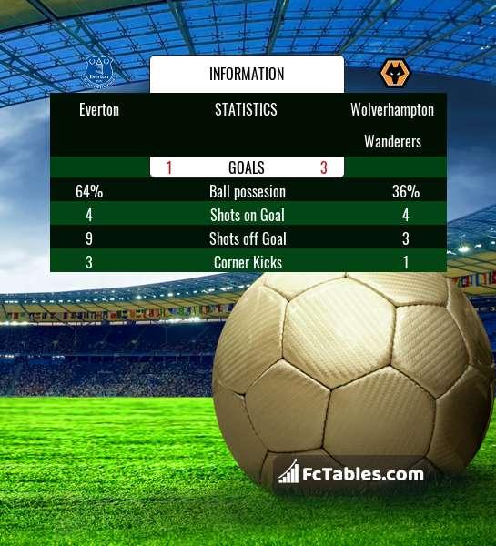 Podgląd zdjęcia Everton - Wolverhampton Wanderers