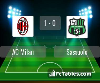 Preview image AC Milan - Sassuolo