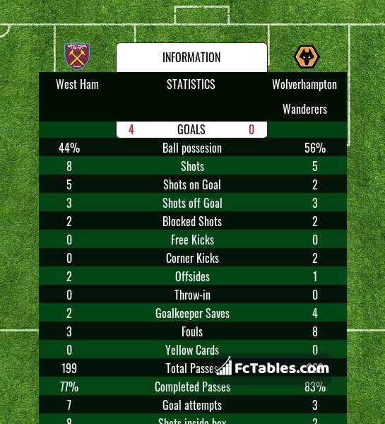 Podgląd zdjęcia West Ham United - Wolverhampton Wanderers